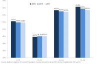 Thumbnail: Rates of employer-sponsored health insurance by age, 2009